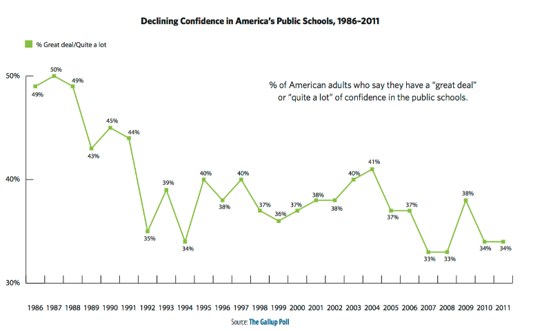 Graph from Gallup poll showing decline in confidence of public schools