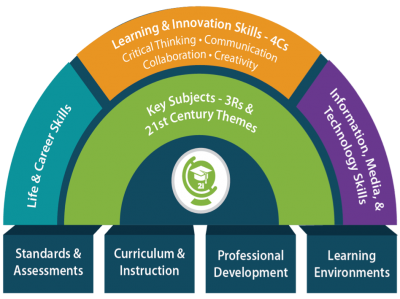 "visual of P21""s framework"